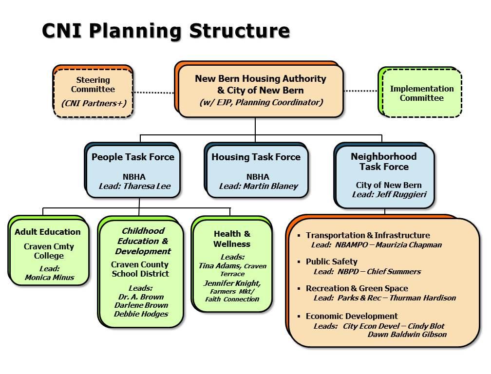 CNI org chart rev2-16